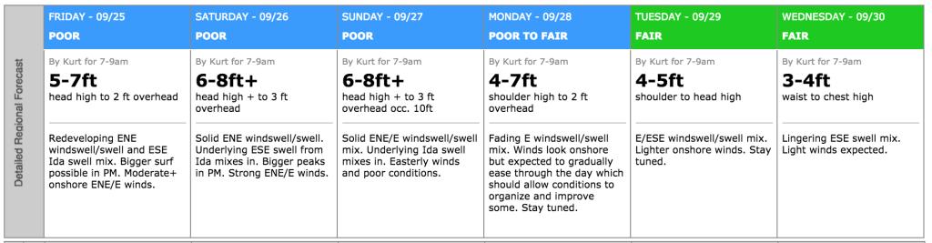 Kill Devil Hills Surf Trip Forecast September