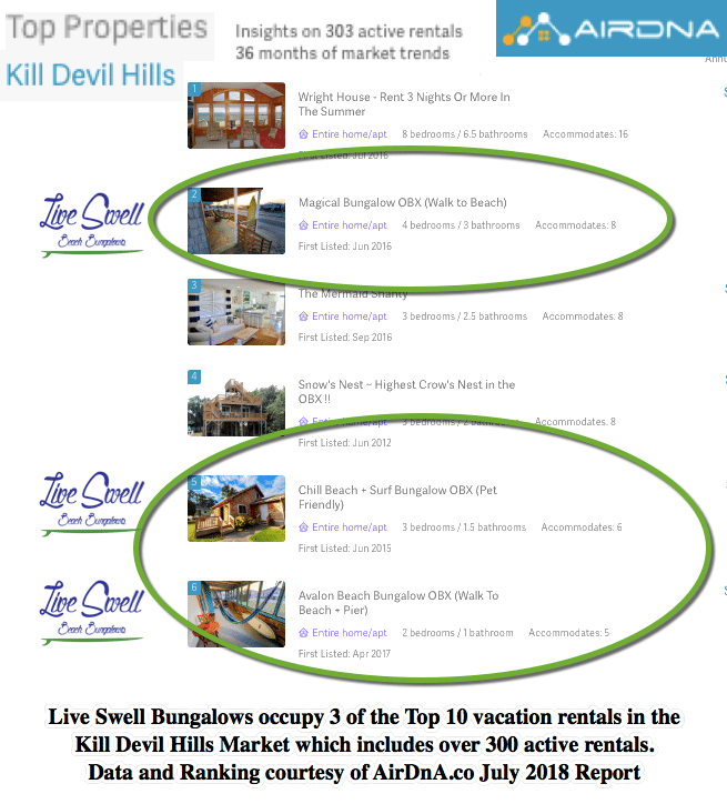 Live Swell AirDnA Top Property Ranking 7.2018