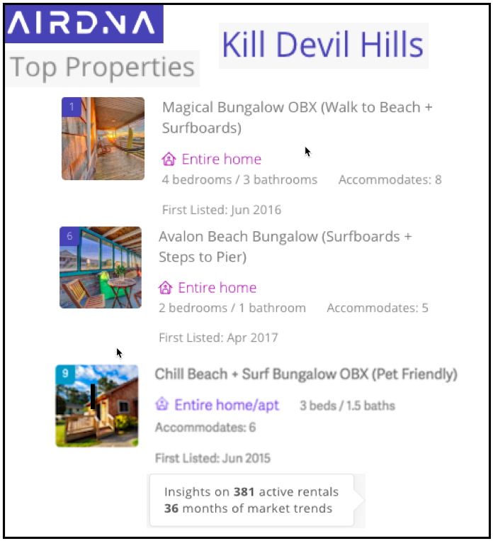 AirDna Live Swell Top Ranked Properties