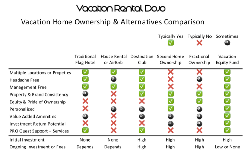 VRD Vacation Ownership Options