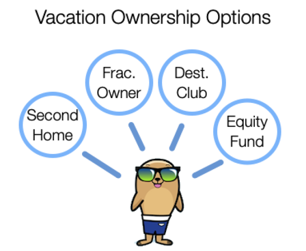 Vacation Home Ownership Options