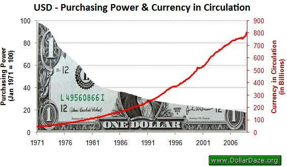 How to short the dollar